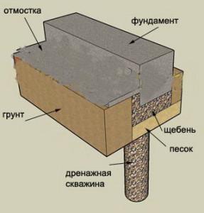 Устройство дренажной системы для фундамента