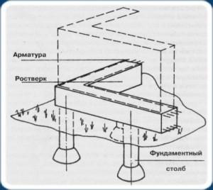Ростверк из бетона с арматурным каркасом