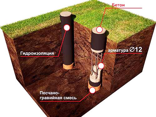stolbchatyj-fundament-zalivka-kolonn